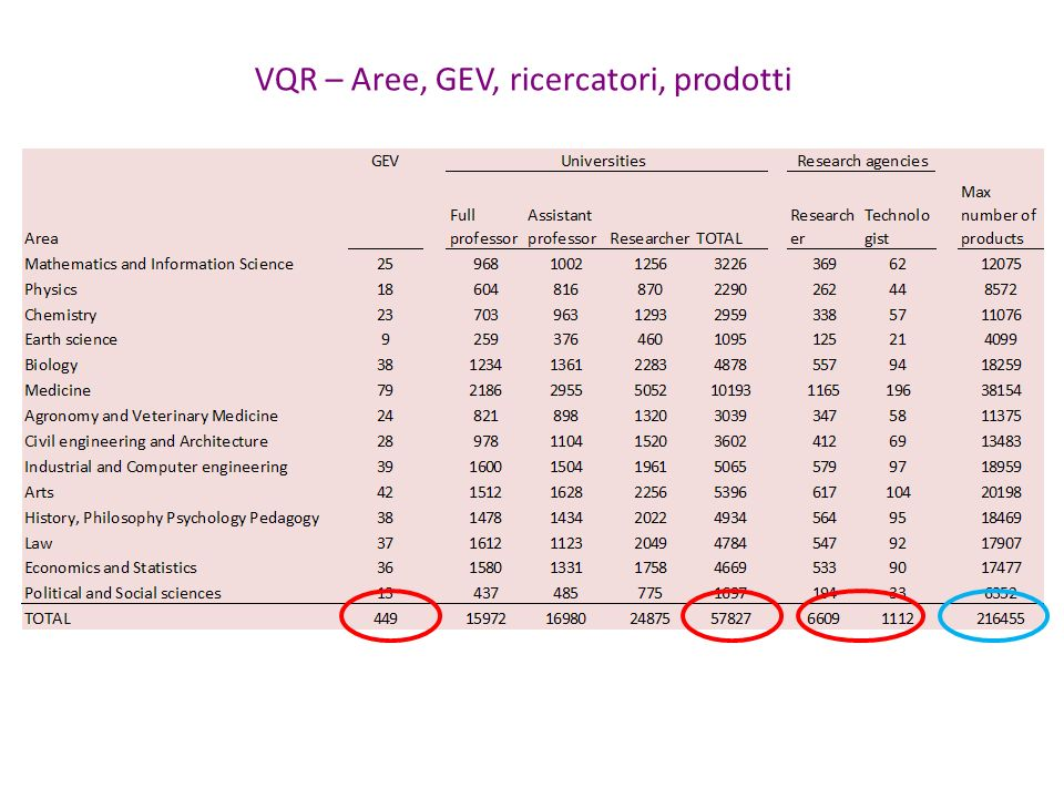 VQR – Aree, GEV, ricercatori, prodotti