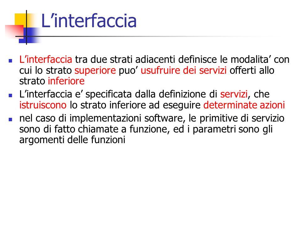 L'interfaccia L'interfaccia tra due strati adiacenti definisce le modalita' con cui lo strato superiore puo' usufruire dei servizi offerti allo strato inferiore L'interfaccia e' specificata dalla definizione di servizi, che istruiscono lo strato inferiore ad eseguire determinate azioni nel caso di implementazioni software, le primitive di servizio sono di fatto chiamate a funzione, ed i parametri sono gli argomenti delle funzioni