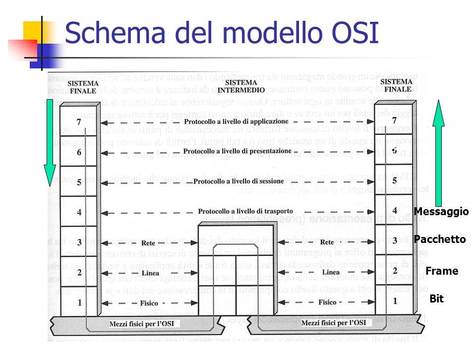 Schema del modello OSI Pacchetto Frame Bit Messaggio
