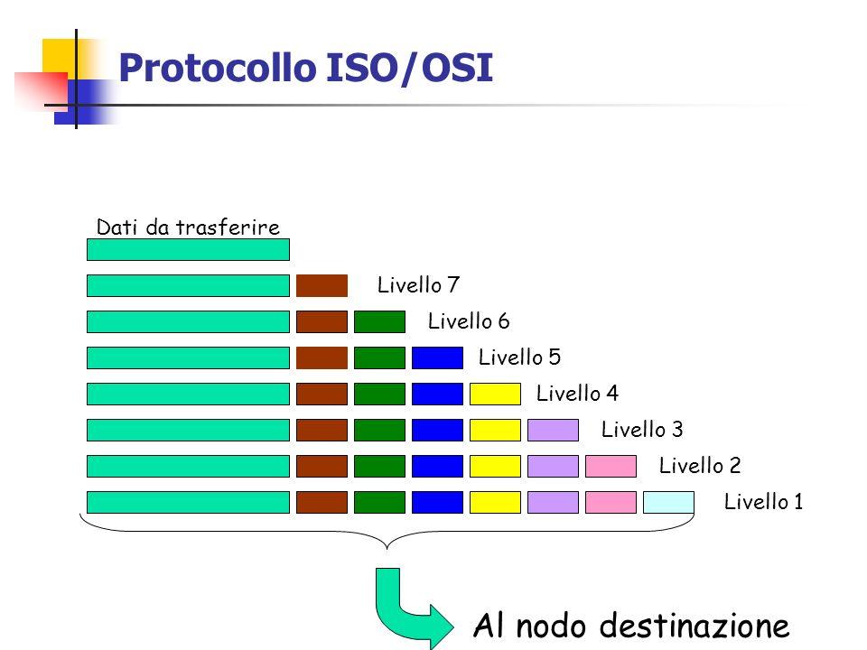 Protocollo ISO/OSI Dati da trasferire Livello 7 Livello 6 Livello 5 Livello 4 Livello 3 Livello 2 Livello 1 Al nodo destinazione