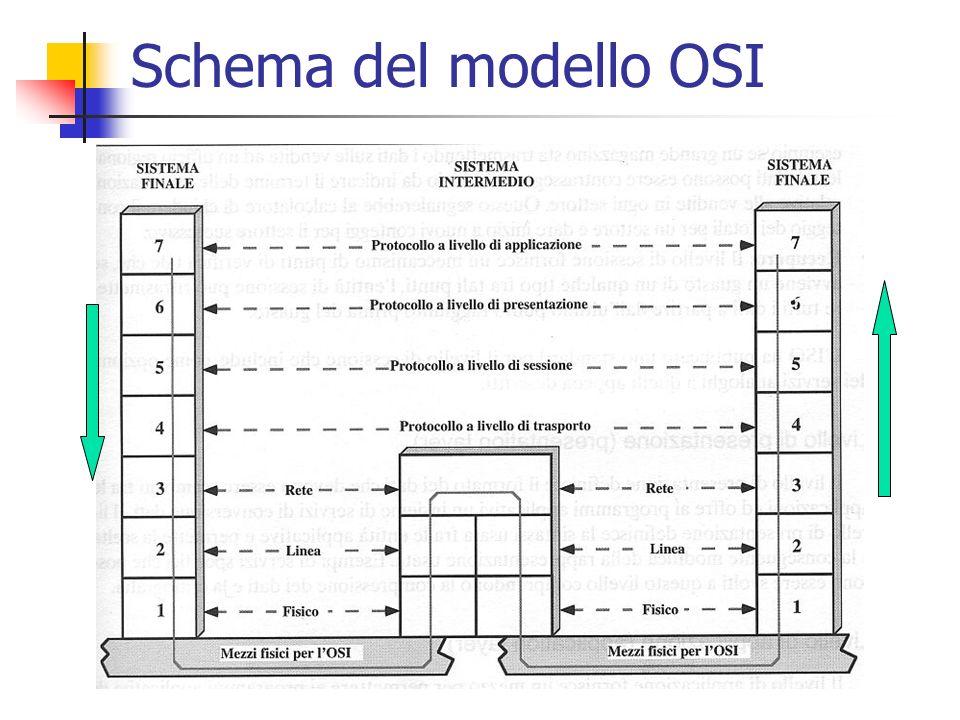 Schema del modello OSI