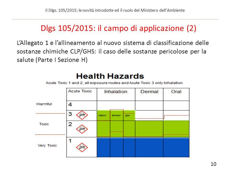 Dlgs 105/2015: il campo di applicazione (2) L'Allegato 1 e l'allineamento al nuovo sistema di classificazione delle sostanze chimiche CLP/GHS: il caso