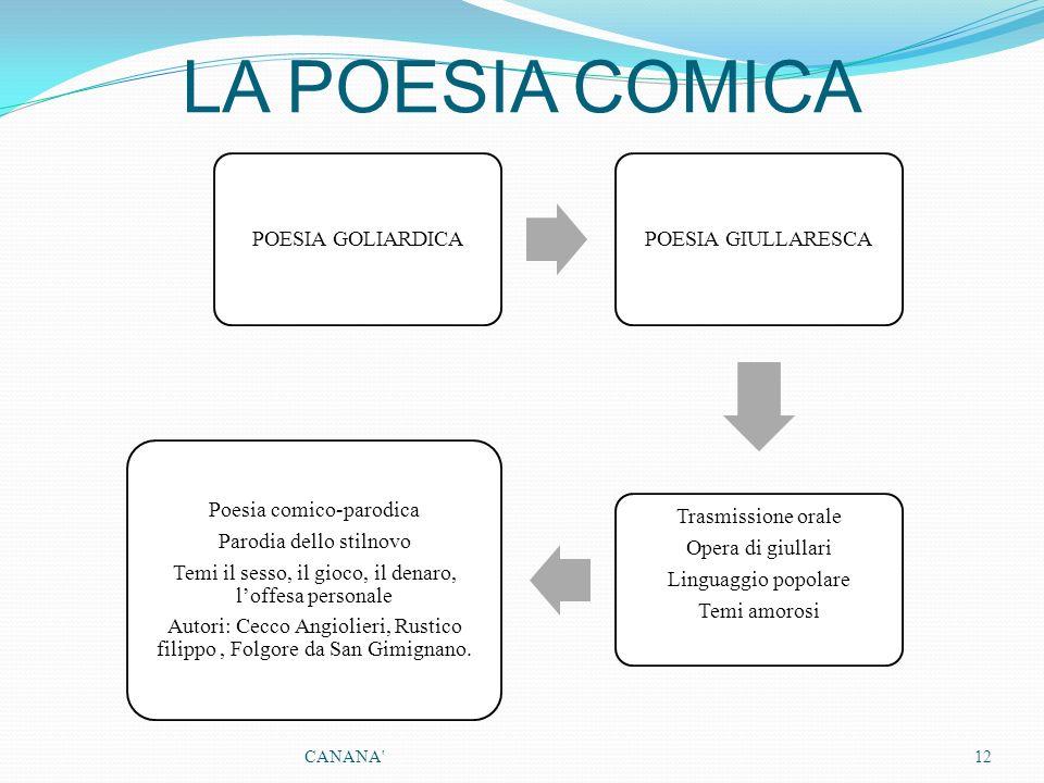 LA POESIA COMICA POESIA GOLIARDICAPOESIA GIULLARESCA Trasmissione orale Opera di giullari Linguaggio popolare Temi amorosi Poesia comico-parodica Paro