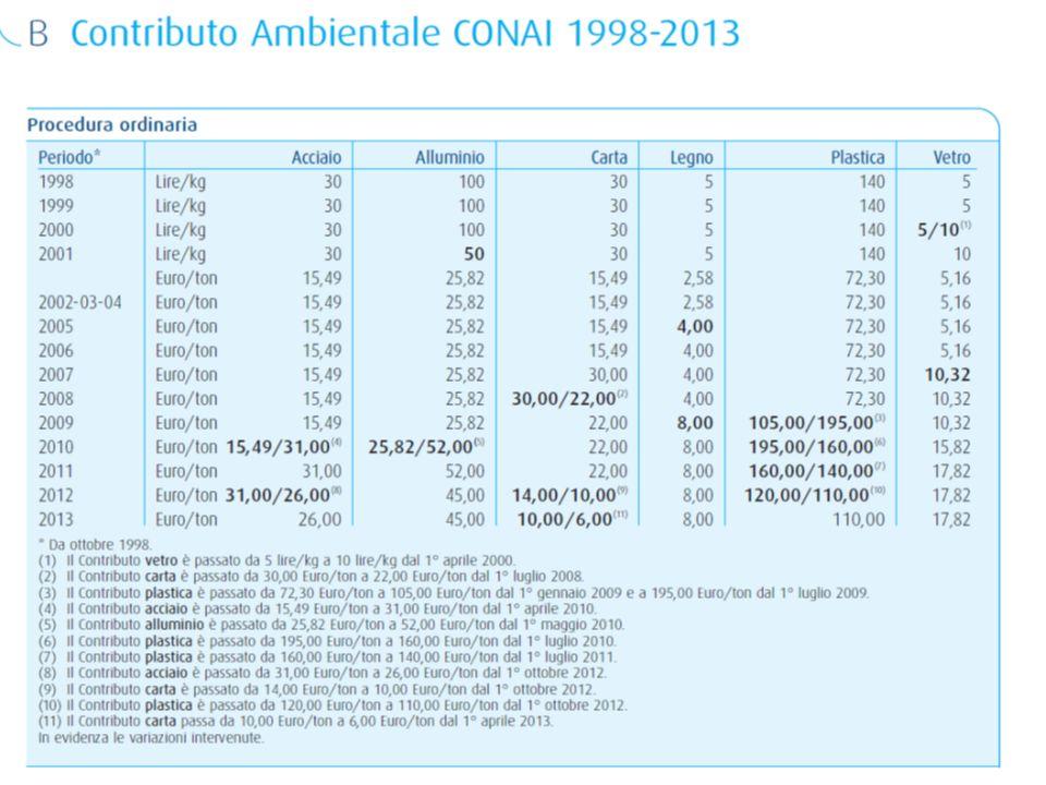 Aggiornamenti accordo quadro ANCI-CONAI 2014-2018
