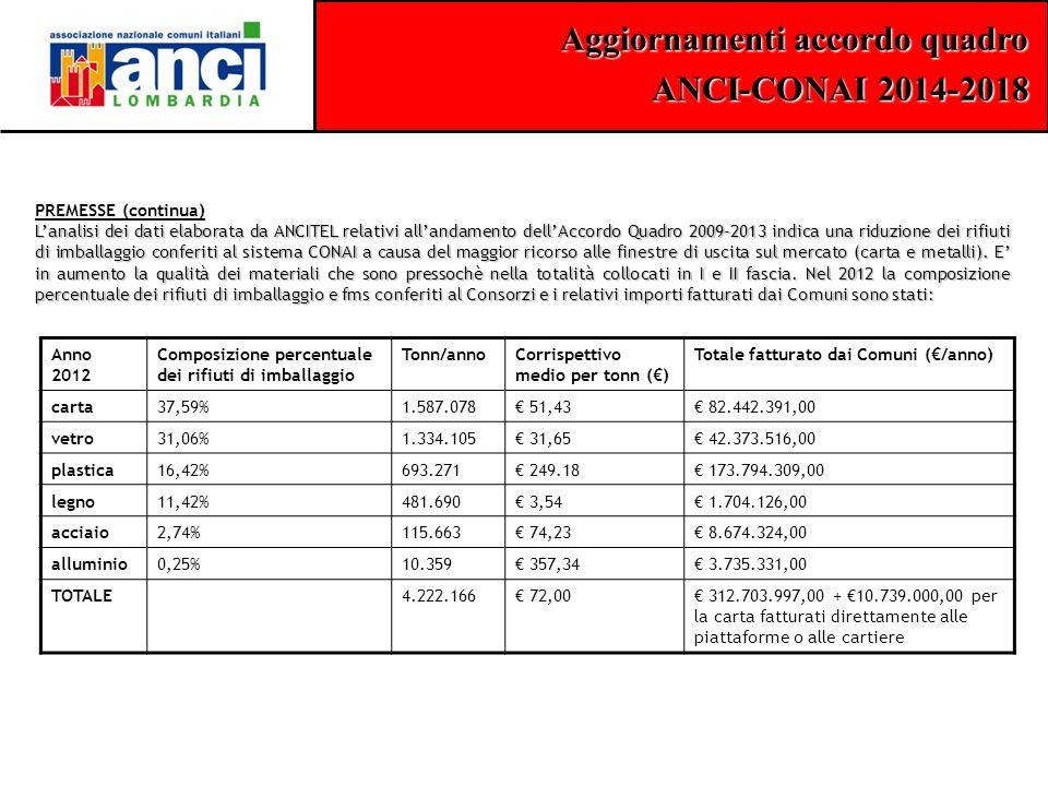 Aggiornamenti accordo quadro ANCI-CONAI 2014-2018 PREMESSE (continua) L'analisi dei dati elaborata da ANCITEL relativi all'andamento dell'Accordo Quadro 2009-2013 indica una riduzione dei rifiuti di imballaggio conferiti al sistema CONAI a causa del maggior ricorso alle finestre di uscita sul mercato (carta e metalli).