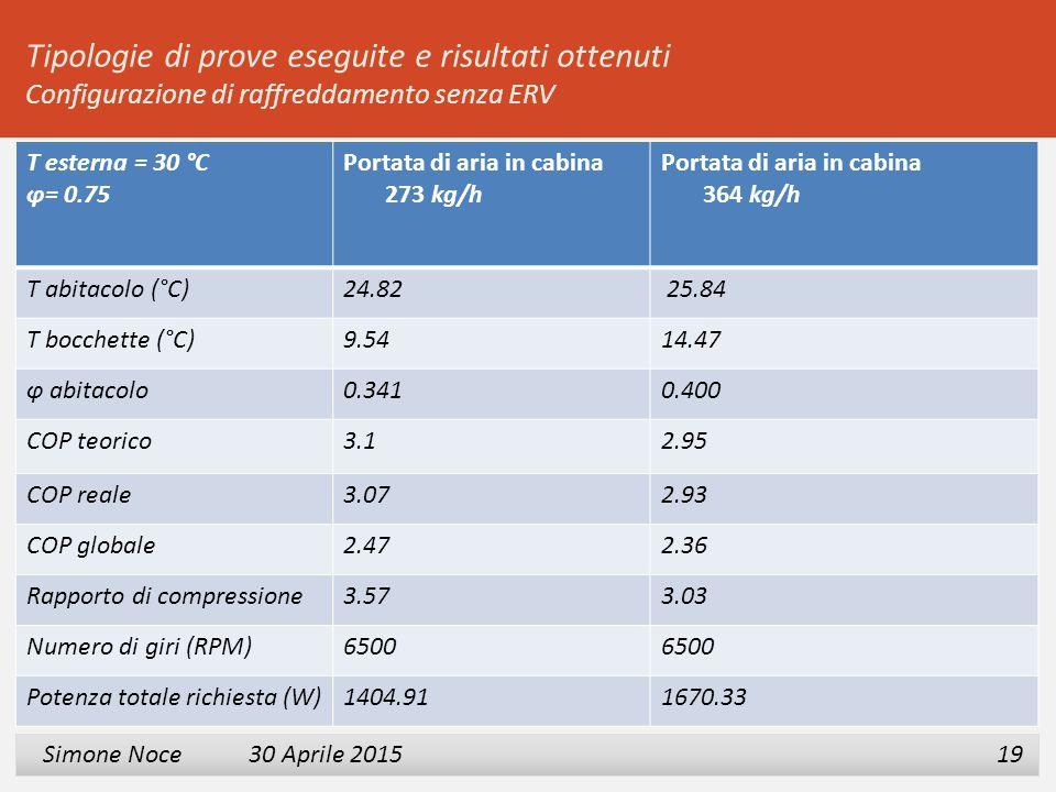 2 3 Simone Noce 30 Aprile 2015 Simone Noce 30 Aprile 2015 19 Tipologie di prove eseguite e risultati ottenuti Configurazione di raffreddamento senza E