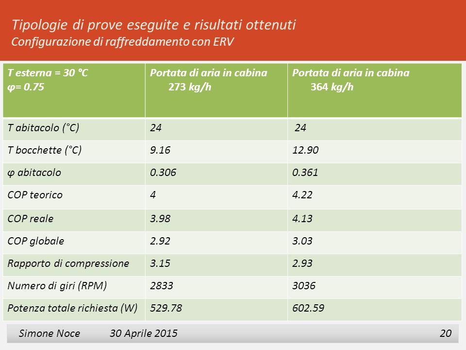 2 3 Simone Noce 30 Aprile 2015 Simone Noce 30 Aprile 2015 20 Tipologie di prove eseguite e risultati ottenuti Configurazione di raffreddamento con ERV