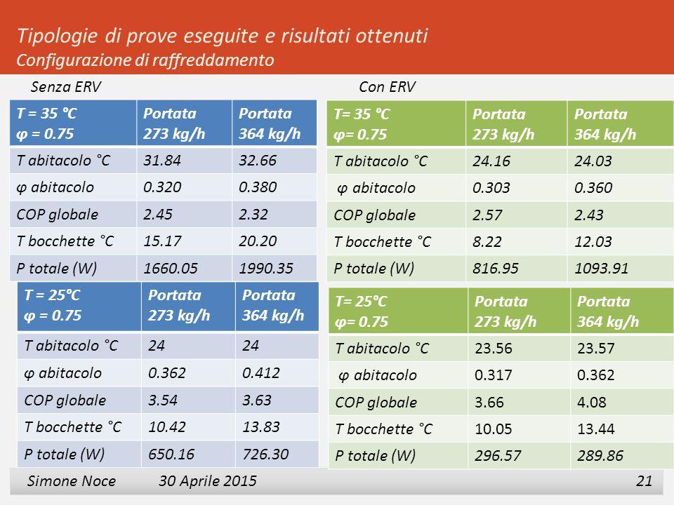 2 3 Simone Noce 30 Aprile 2015 Simone Noce 30 Aprile 2015 21 Tipologie di prove eseguite e risultati ottenuti Configurazione di raffreddamento T = 35