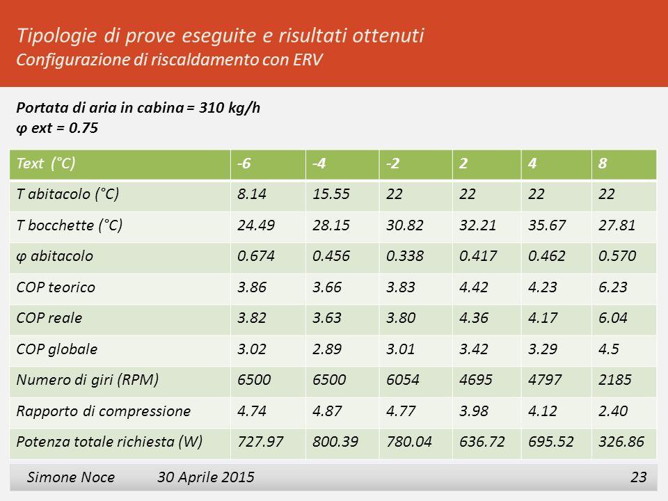 2 3 Simone Noce 30 Aprile 2015 Simone Noce 30 Aprile 2015 23 Tipologie di prove eseguite e risultati ottenuti Configurazione di riscaldamento con ERV