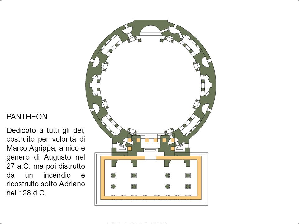 arch. Bianca Vitale 27 PANTHEON Dedicato a tutti gli dei, costruito per volontà di Marco Agrippa, amico e genero di Augusto nel 27 a.C. ma poi distrut