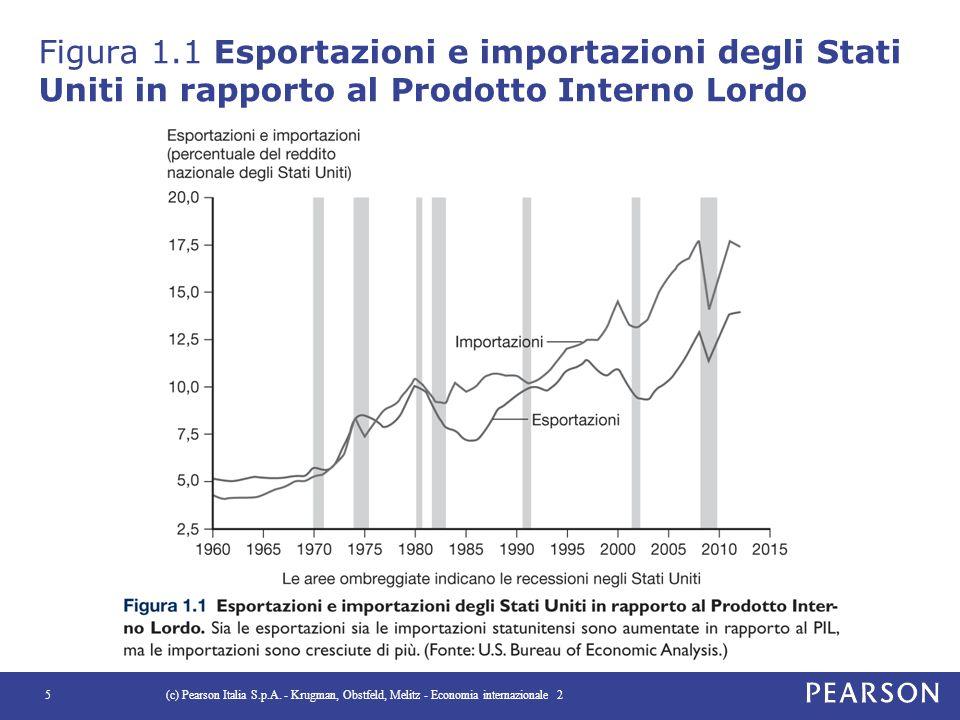 Figura 1.1 Esportazioni e importazioni degli Stati Uniti in rapporto al Prodotto Interno Lordo (c) Pearson Italia S.p.A. - Krugman, Obstfeld, Melitz -