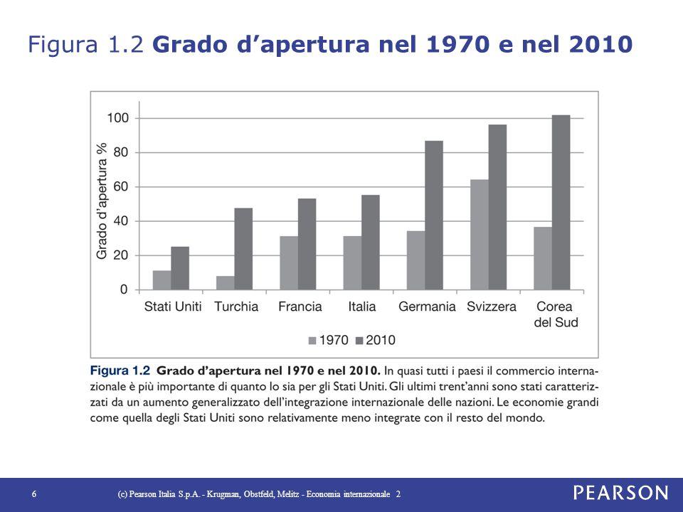 Figura 1.2 Grado d'apertura nel 1970 e nel 2010 (c) Pearson Italia S.p.A. - Krugman, Obstfeld, Melitz - Economia internazionale 26