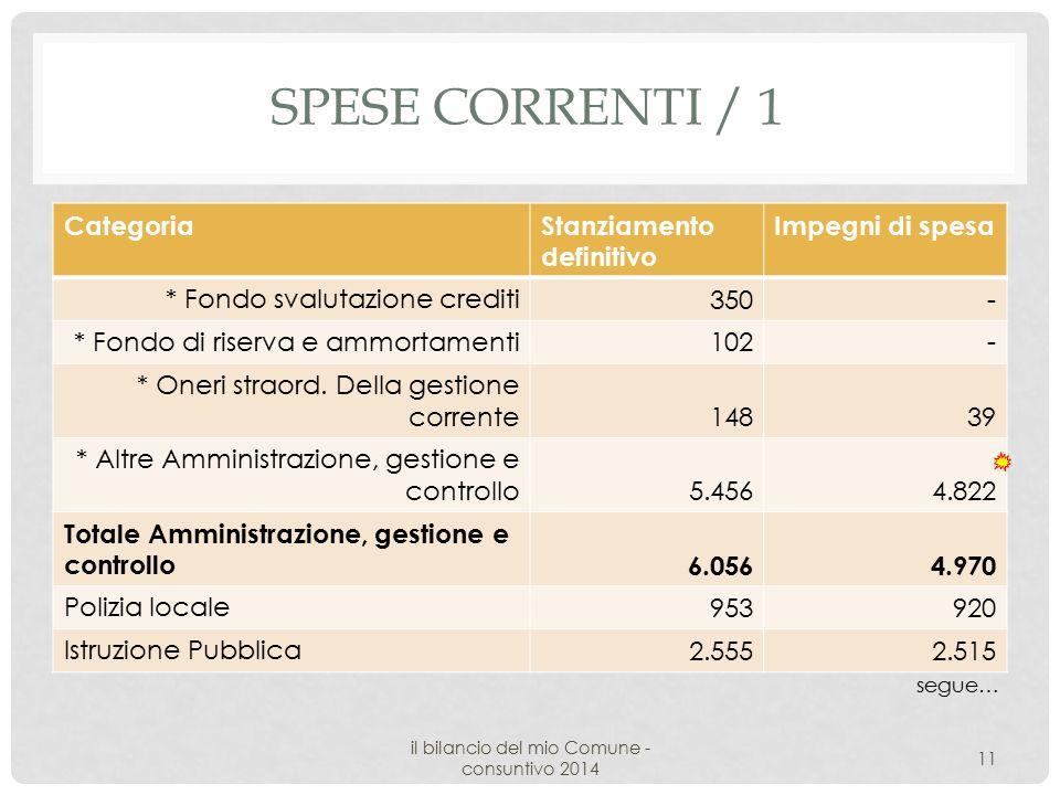 SPESE CORRENTI / 1 CategoriaStanziamento definitivo Impegni di spesa * Fondo svalutazione crediti 350- * Fondo di riserva e ammortamenti 102- * Oneri straord.