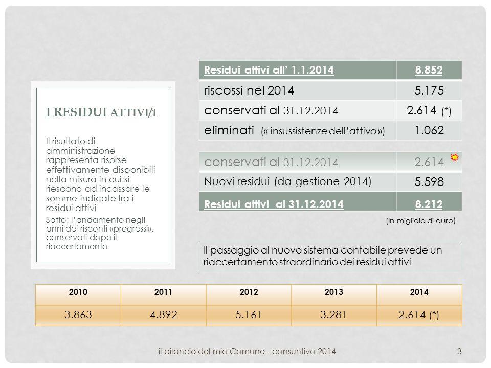 Residui attivi all' 1.1.20148.852 riscossi nel 20145.175 conservati al 31.12.2014 2.614 (*) eliminati (« insussistenze dell'attivo ») 1.062 Il risultato di amministrazione rappresenta risorse effettivamente disponibili nella misura in cui si riescono ad incassare le somme indicate fra i residui attivi Sotto: l'andamento negli anni dei risconti «pregressi», conservati dopo il riaccertamento I RESIDUI ATTIVI/ 1 3il bilancio del mio Comune - consuntivo 2014 conservati al 31.12.2014 2.614 Nuovi residui (da gestione 2014) 5.598 Residui attivi al 31.12.20148.212 20102011201220132014 3.8634.8925.1613.2812.614 (*) Il passaggio al nuovo sistema contabile prevede un riaccertamento straordinario dei residui attivi (In migliaia di euro )