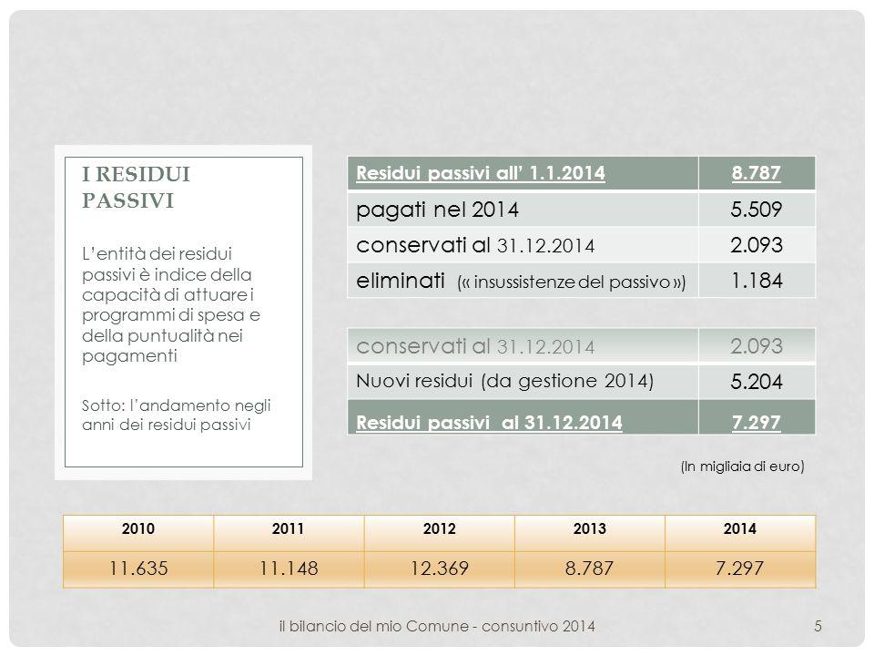 Residui passivi all' 1.1.20148.787 pagati nel 20145.509 conservati al 31.12.2014 2.093 eliminati (« insussistenze del passivo ») 1.184 L'entità dei residui passivi è indice della capacità di attuare i programmi di spesa e della puntualità nei pagamenti Sotto: l'andamento negli anni dei residui passivi I RESIDUI PASSIVI 5il bilancio del mio Comune - consuntivo 2014 conservati al 31.12.2014 2.093 Nuovi residui (da gestione 2014) 5.204 Residui passivi al 31.12.20147.297 20102011201220132014 11.63511.14812.3698.7877.297 (In migliaia di euro )