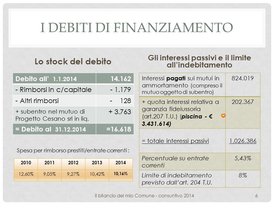 I DEBITI DI FINANZIAMENTO Lo stock del debito Debito all' 1.1.2014 14.162 - Rimborsi in c/capitale- 1.179 - Altri rimborsi- 128 + subentro nel mutuo di Progetto Cesano srl in liq.