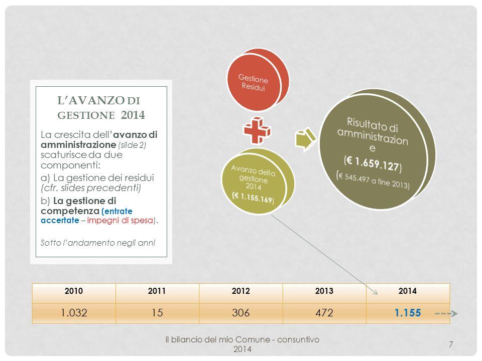 il bilancio del mio Comune - consuntivo 2014 7 La crescita dell' avanzo di amministrazione (slide 2) scaturisce da due componenti: a) La gestione dei residui (cfr.