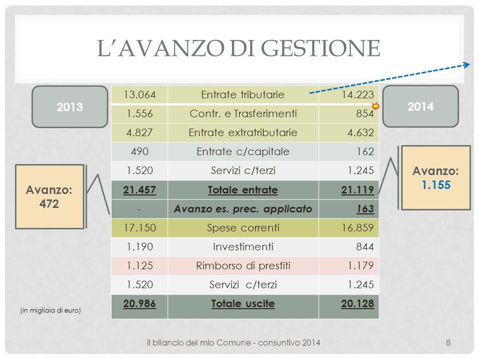 L'AVANZO DI GESTIONE 13.064Entrate tributarie14.223 1.556Contr.