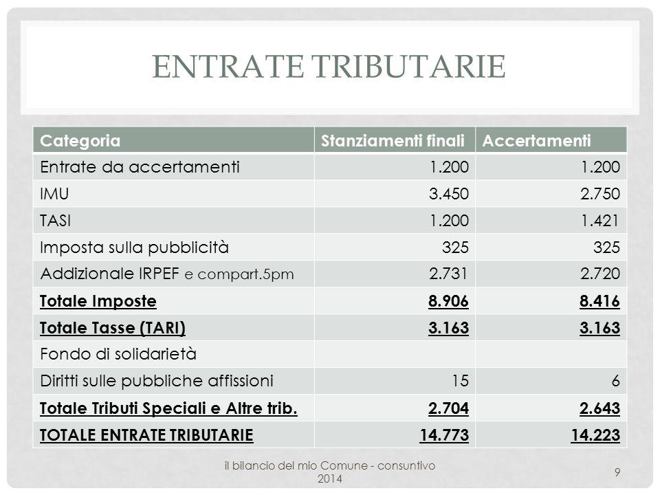 ENTRATE TRIBUTARIE CategoriaStanziamenti finaliAccertamenti Entrate da accertamenti1.200 IMU3.4502.750 TASI1.2001.421 Imposta sulla pubblicità325 Addizionale IRPEF e compart.5pm 2.7312.720 Totale Imposte8.9068.416 Totale Tasse (TARI)3.163 Fondo di solidarietà Diritti sulle pubbliche affissioni156 Totale Tributi Speciali e Altre trib.2.7042.643 TOTALE ENTRATE TRIBUTARIE14.77314.223 il bilancio del mio Comune - consuntivo 2014 9