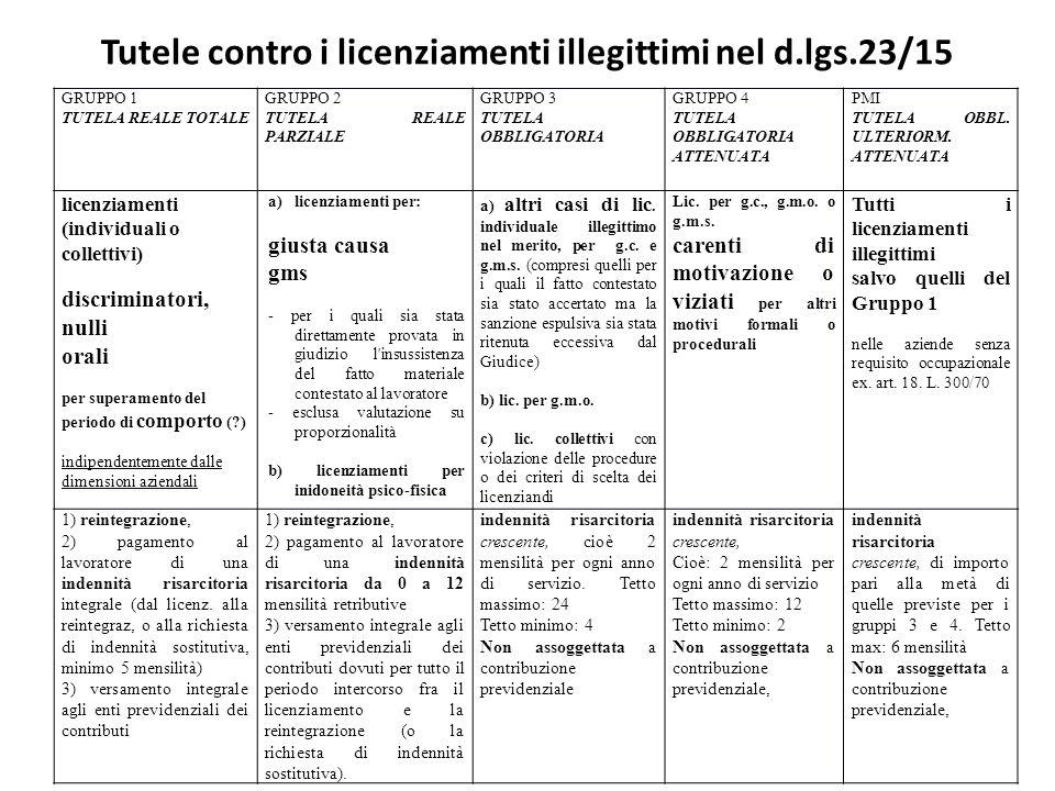 Tutele contro i licenziamenti illegittimi nel d.lgs.23/15 GRUPPO 1 TUTELA REALE TOTALE GRUPPO 2 TUTELA REALE PARZIALE GRUPPO 3 TUTELA OBBLIGATORIA GRU