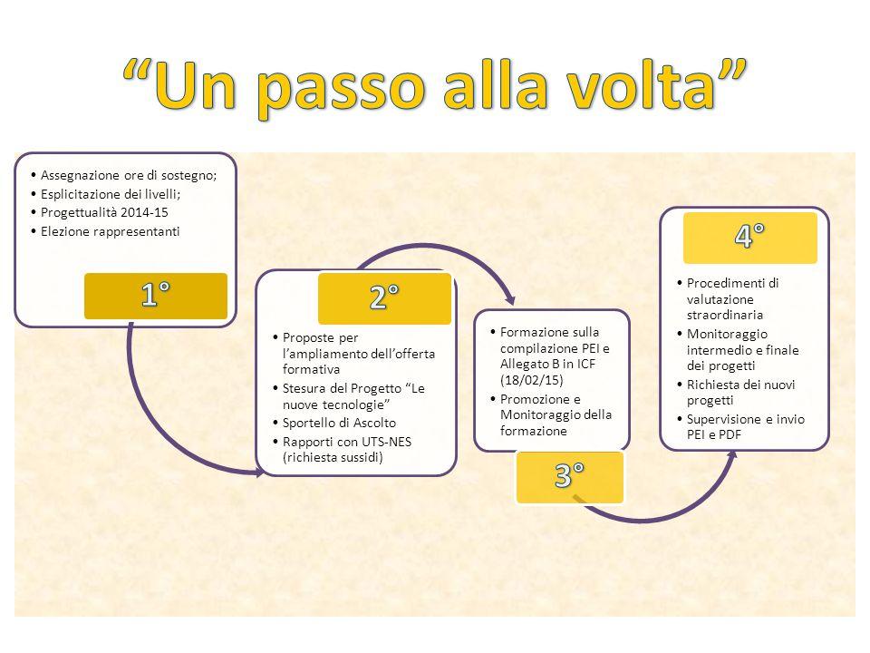 Assegnazione ore di sostegno; Esplicitazione dei livelli; Progettualità 2014-15 Elezione rappresentanti Proposte per l'ampliamento dell'offerta format