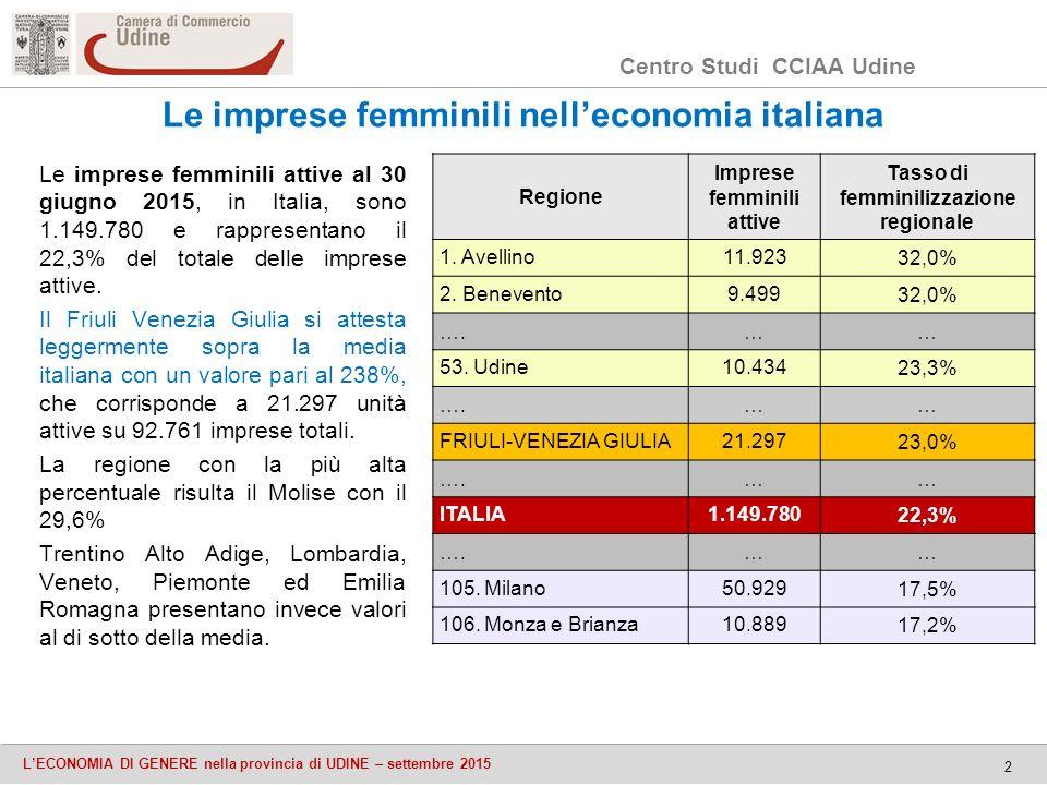 Centro Studi CCIAA Udine L'ECONOMIA DI GENERE nella provincia di UDINE – settembre 2015 2 Le imprese femminili nell'economia italiana Le imprese femminili attive al 30 giugno 2015, in Italia, sono 1.149.780 e rappresentano il 22,3% del totale delle imprese attive.
