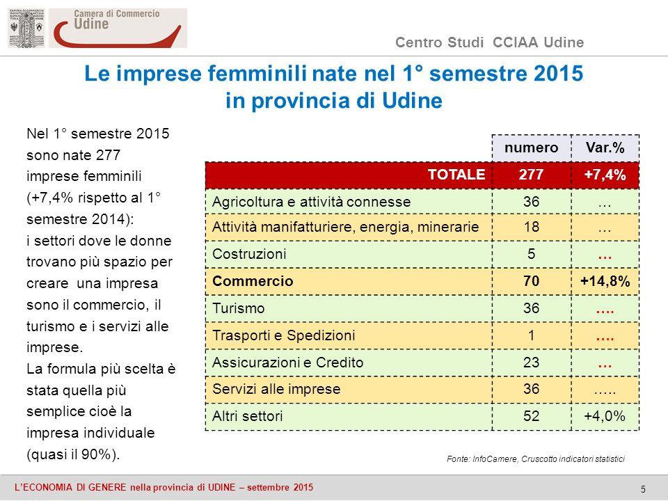 Centro Studi CCIAA Udine L'ECONOMIA DI GENERE nella provincia di UDINE – settembre 2015 5 Nel 1° semestre 2015 sono nate 277 imprese femminili (+7,4% rispetto al 1° semestre 2014): i settori dove le donne trovano più spazio per creare una impresa sono il commercio, il turismo e i servizi alle imprese.