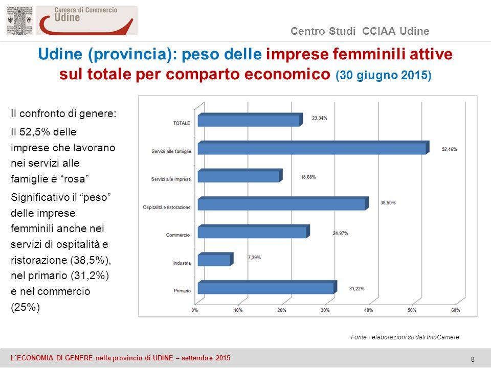 Centro Studi CCIAA Udine L'ECONOMIA DI GENERE nella provincia di UDINE – settembre 2015 8 Udine (provincia): peso delle imprese femminili attive sul totale per comparto economico (30 giugno 2015) Il confronto di genere: Il 52,5% delle imprese che lavorano nei servizi alle famiglie è rosa Significativo il peso delle imprese femminili anche nei servizi di ospitalità e ristorazione (38,5%), nel primario (31,2%) e nel commercio (25%) Fonte : elaborazioni su dati InfoCamere