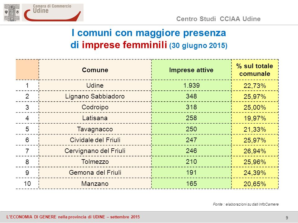 Centro Studi CCIAA Udine L'ECONOMIA DI GENERE nella provincia di UDINE – settembre 2015 9 I comuni con maggiore presenza di imprese femminili (30 giugno 2015) ComuneImprese attive % sul totale comunale 1 Udine1.93922,73% 2 Lignano Sabbiadoro34825,97% 3 Codroipo31825,00% 4 Latisana25819,97% 5 Tavagnacco25021,33% 6 Cividale del Friuli24725,97% 7 Cervignano del Friuli24626,94% 8 Tolmezzo21025,96% 9 Gemona del Friuli19124,39% 10 Manzano16520,65% Fonte : elaborazioni su dati InfoCamere