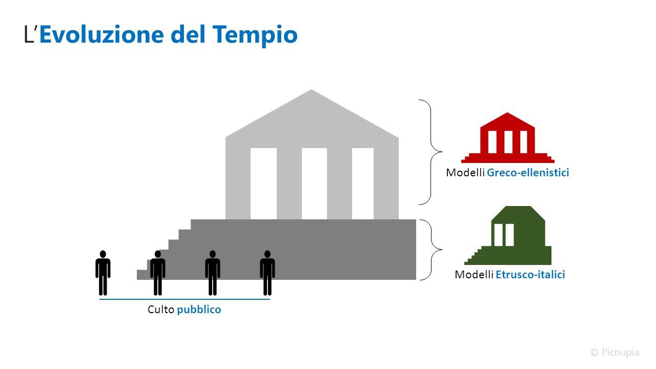 L'Evoluzione del Tempio Modelli Greco-ellenistici Modelli Etrusco-italici  Culto pubblico © Picnupia