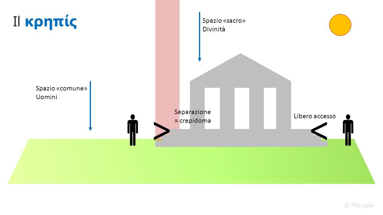 Il κρηπίς Spazio «comune» Uomini Spazio «sacro» Divinità Separazione = crepidoma >><< Libero accesso © Picnupia
