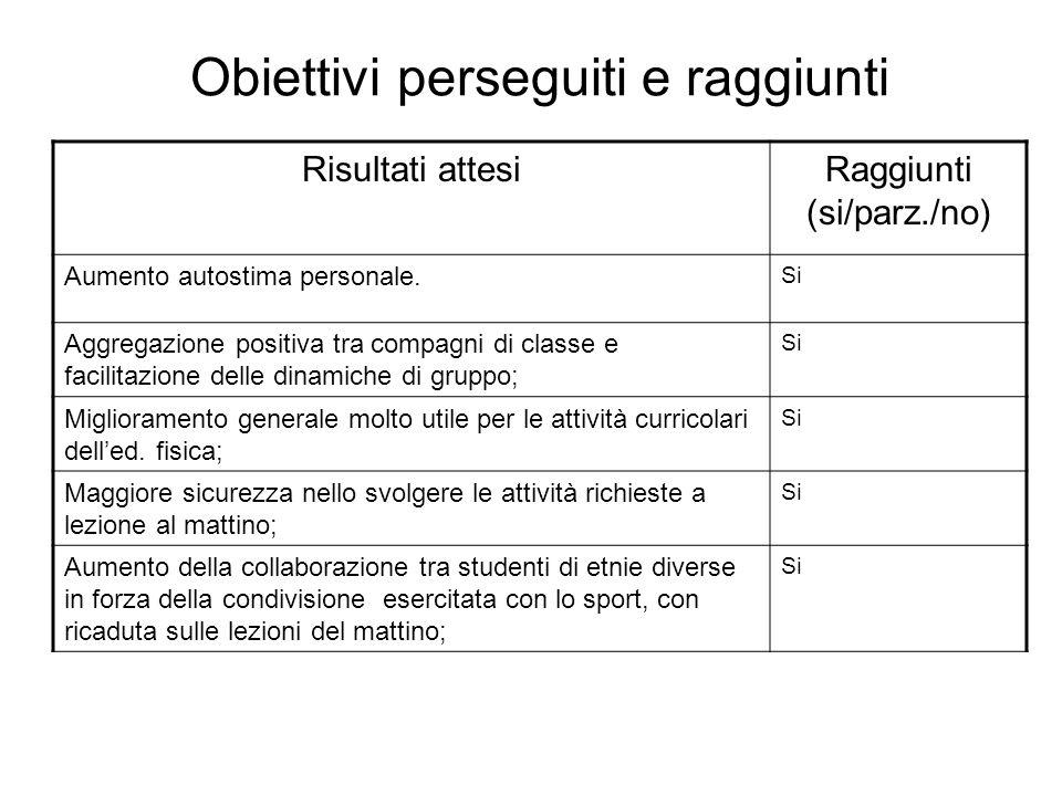 Obiettivi perseguiti e raggiunti Risultati attesiRaggiunti (si/parz./no) Aumento autostima personale.