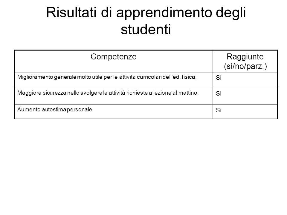 Risultati di apprendimento degli studenti CompetenzeRaggiunte (si/no/parz.) Miglioramento generale molto utile per le attività curricolari dell'ed.
