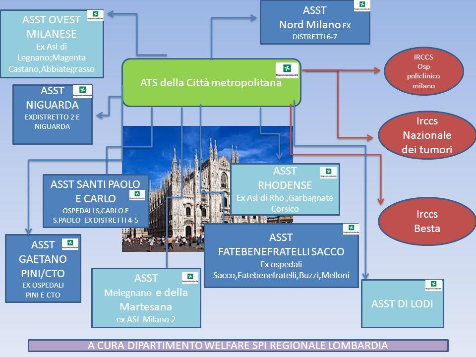 ATS della Città metropolitana Irccs Nazionale dei tumori Irccs Besta IRCCS Osp policlinico milano ASST NIGUARDA EXDISTRETTO 2 E NIGUARDA ASST SANTI PAOLO E CARLO OSPEDALI S,CARLO E S.PAOLO EX DISTRETTI 4-5 ASST FATEBENEFRATELLI SACCO Ex ospedali Sacco,Fatebenefratelli,Buzzi,Melloni ASST GAETANO PINI/CTO EX OSPEDALI PINI E CTO ASST OVEST MILANESE Ex Asl di Legnano;Magenta Castano,Abbiategrasso ASST Nord Milano EX DISTRETTI 6-7 ASST RHODENSE Ex Asl di Rho,Garbagnate Corsico ASST Melegnano e della Martesana ex ASL Milano 2 ASST DI LODI A CURA DIPARTIMENTO WELFARE SPI REGIONALE LOMBARDIA