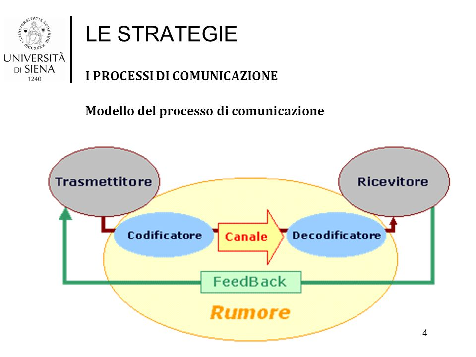 LE STRATEGIE I PROCESSI DI COMUNICAZIONE Canali di comunicazione personali: Contatto diretto tra il mittente e il ricevente.