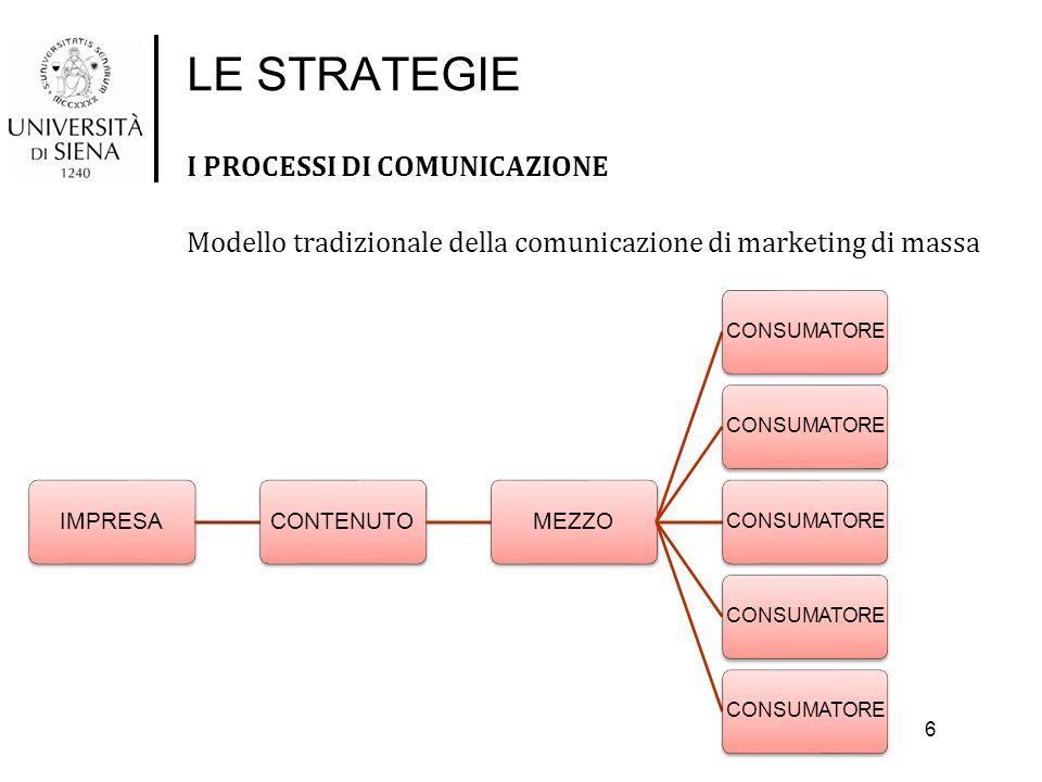 LE STRATEGIE I PROCESSI DI COMUNICAZIONE Modello tradizionale della comunicazione di marketing di massa 6 IMPRESACONTENUTOMEZZO CONSUMATORE