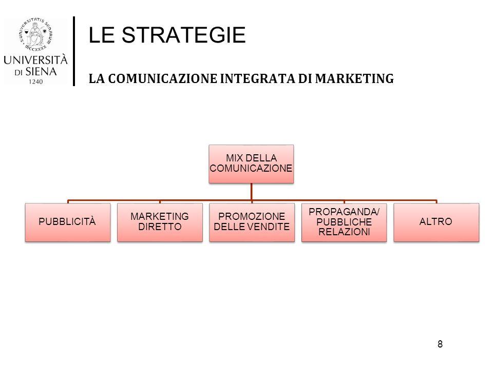 LE STRATEGIE LA COMUNICAZIONE INTEGRATA DI MARKETING 8 MIX DELLA COMUNICAZIONE PUBBLICITÀ MARKETING DIRETTO PROMOZIONE DELLE VENDITE PROPAGANDA/ PUBBL