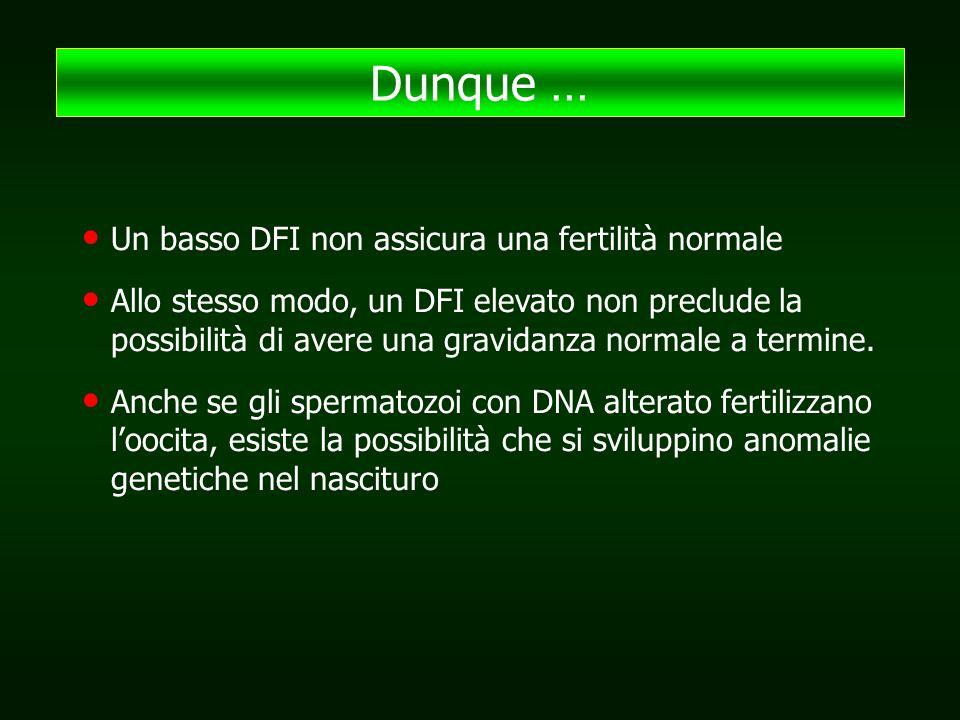 Un basso DFI non assicura una fertilità normale Allo stesso modo, un DFI elevato non preclude la possibilità di avere una gravidanza normale a termine.
