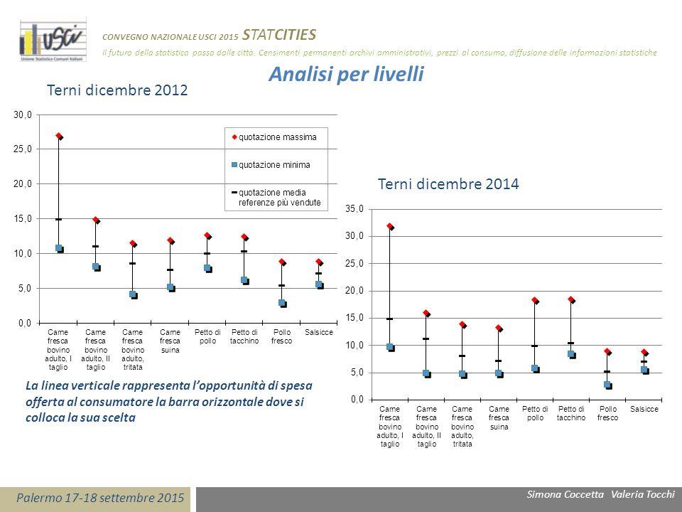 Analisi per livelli Terni dicembre 2012 Terni dicembre 2014 La linea verticale rappresenta l'opportunità di spesa offerta al consumatore la barra oriz