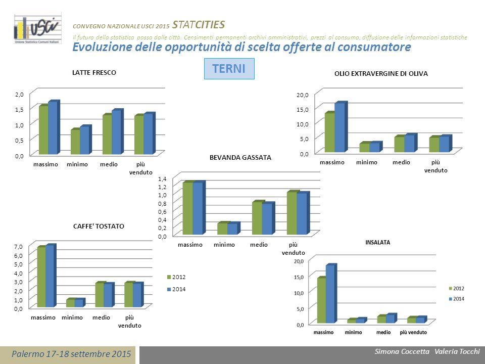 Confronto territoriale delle opportunità di scelta offerte al consumatore TERNIPERUGIA Simona Coccetta Valeria Tocchi Palermo 17-18 settembre 2015 CONVEGNO NAZIONALE USCI 2015 STATCITIES Il futuro della statistica passa dalle città.