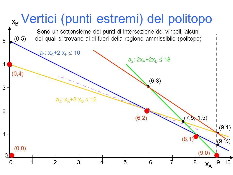 Vertici (punti estremi) del politopo xAxA xBxB 1 2 3 4 5 0 12 34567 89 a 1 : x A +2 x B  10 a 3 : x A +3 x B  12 a 2 : 2x A +2x B  18 10 (0,0) (0,4) (0,5) (6,3) (6,2) (8,1) (9,1) 0 (9,0) (9,½) (7.5, 1.5) Sono un sottonsieme dei punti di intersezione dei vincoli, alcuni dei quali si trovano al di fuori della regione ammissibile (politopo)