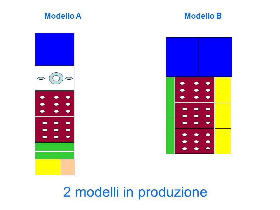 2 modelli in produzione Modello AModello B