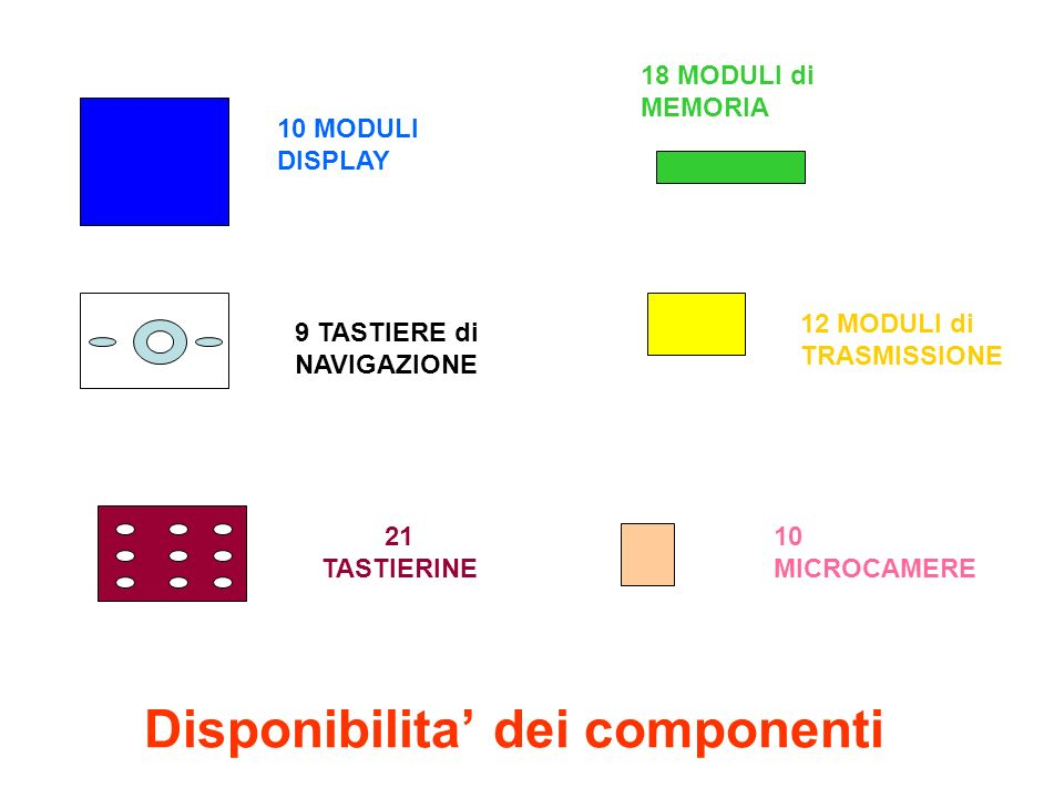 Disponibilita' dei componenti 10 MODULI DISPLAY 18 MODULI di MEMORIA 12 MODULI di TRASMISSIONE 21 TASTIERINE 9 TASTIERE di NAVIGAZIONE 10 MICROCAMERE