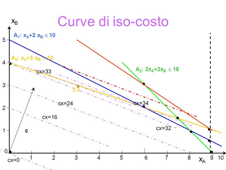 Gradiente: vettore ortogonale all'iperpiano tangente alla curva di livello (se la funzione c(x) e' lineare coincide con il vettore dei coefficienti  non dipende dal punto in cui viene calcolato).