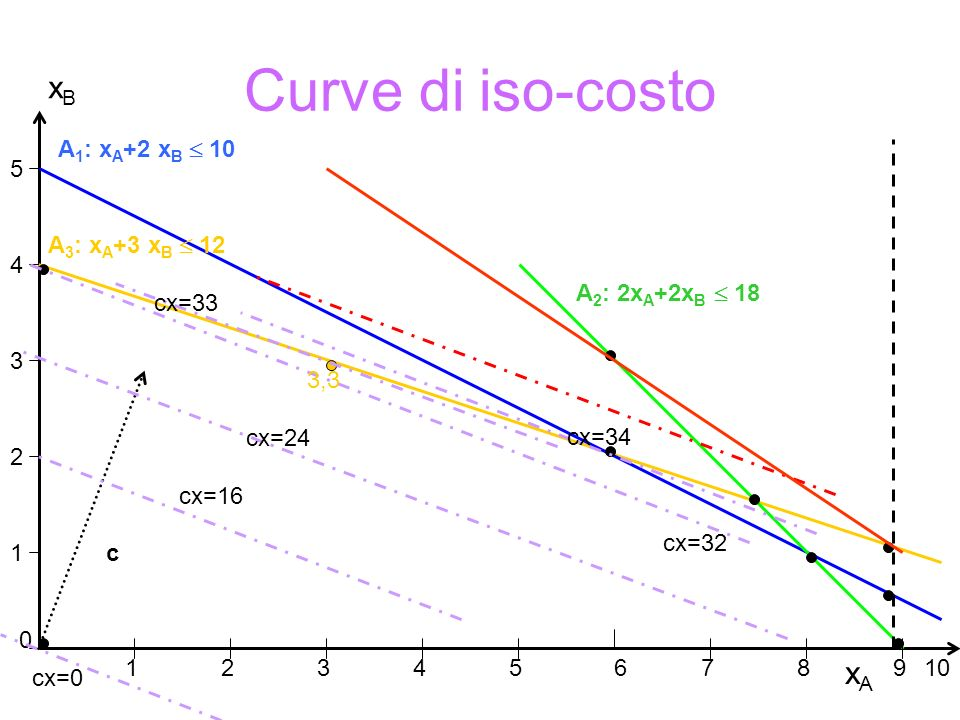 Curve di iso-costo xAxA xBxB 1 2 3 4 5 0 12 34567 89 A 1 : x A +2 x B  10 A 3 : x A +3 x B  12 A 2 : 2x A +2x B  18 10 c 3,3 cx=0 cx=16 cx=24 cx=32 cx=33 cx=34