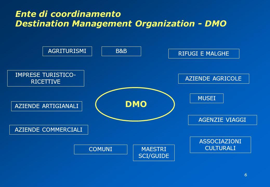 6 Ente di coordinamento Destination Management Organization - DMO DMO AGRITURISMI RIFUGI E MALGHE B&B IMPRESE TURISTICO- RICETTIVE AZIENDE AGRICOLE MAESTRI SCI/GUIDE COMUNI AZIENDE COMMERCIALI AZIENDE ARTIGIANALI AGENZIE VIAGGI MUSEI ASSOCIAZIONI CULTURALI