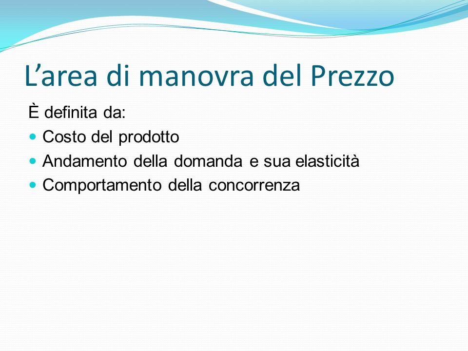 L'area di manovra del Prezzo È definita da: Costo del prodotto Andamento della domanda e sua elasticità Comportamento della concorrenza