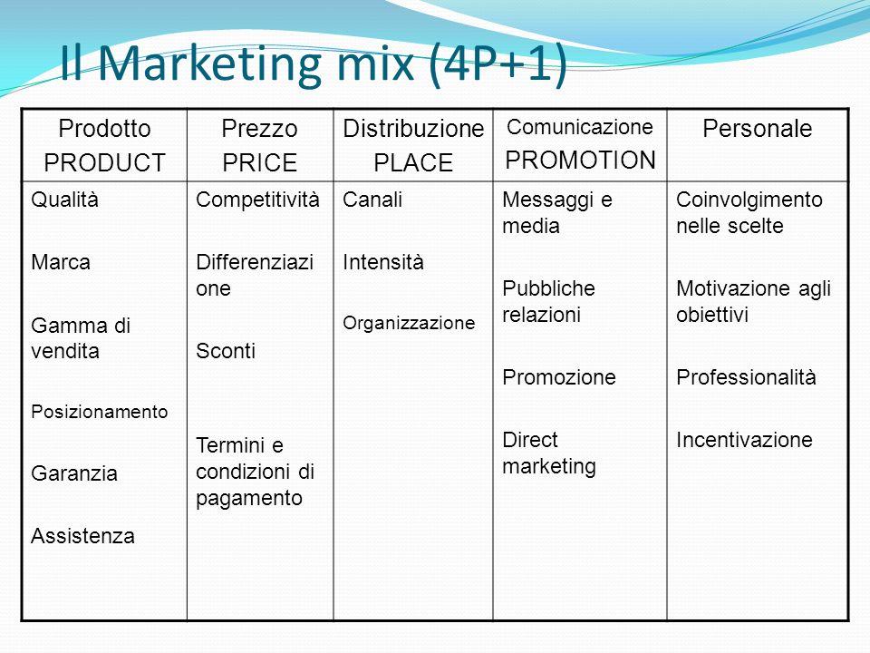 Il Marketing mix (4P+1) Prodotto PRODUCT Prezzo PRICE Distribuzione PLACE Comunicazione PROMOTION Personale Qualità Marca Gamma di vendita Posizioname