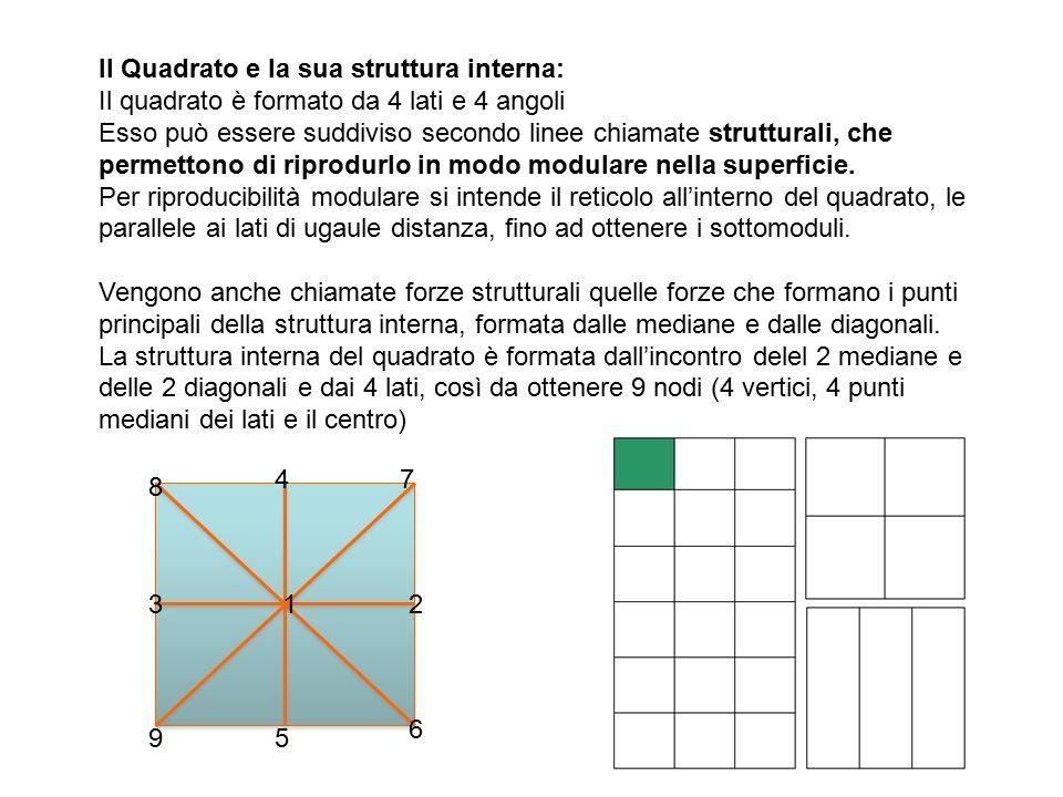 Il Quadrato e la sua struttura interna: Il quadrato è formato da 4 lati e 4 angoli Esso può essere suddiviso secondo linee chiamate strutturali, che permettono di riprodurlo in modo modulare nella superficie.
