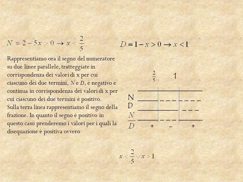 ________________ _____ _ _ _ _ _ _ _ __________ _ _ _ _____ _ _ _ ______ + - + 1 N D Rappresentiamo ora il segno del numeratore su due linee parallele, tratteggiate in corrispondenza dei valori di x per cui ciascuno dei due termini, N e D, è negativo e continua in corrispondenza dei valori di x per cui ciascuno dei due termini è positivo.